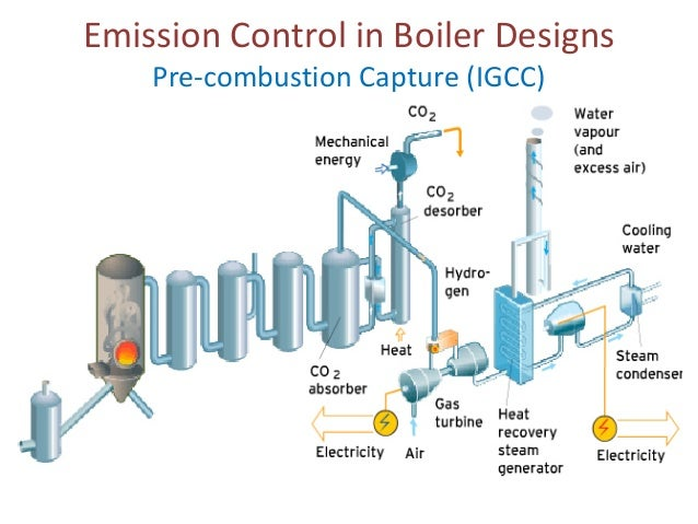 combustion in boilers