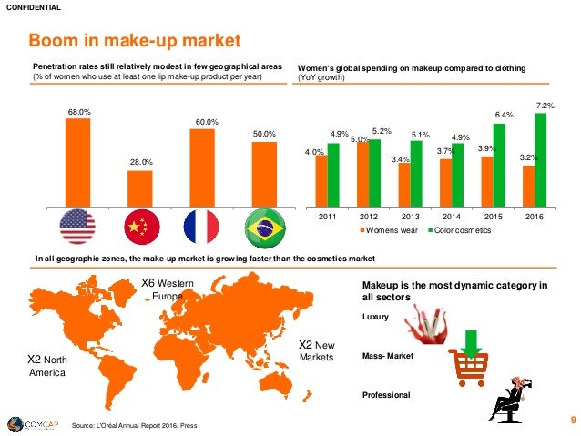 Beauty Industry Overview 2017