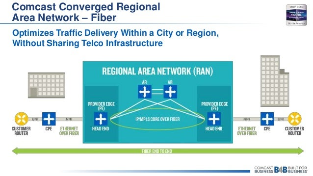 comcast converged regional area network