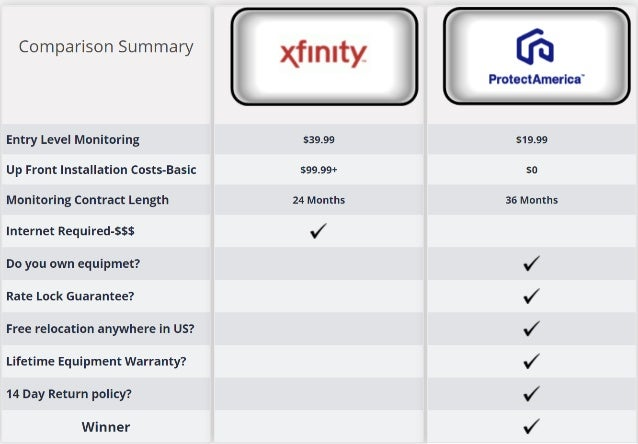 Xfinity Home Security Reviews Plans Vs Protect America