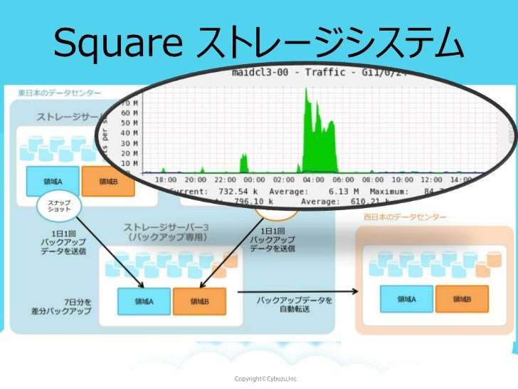 Square ストレージシステム