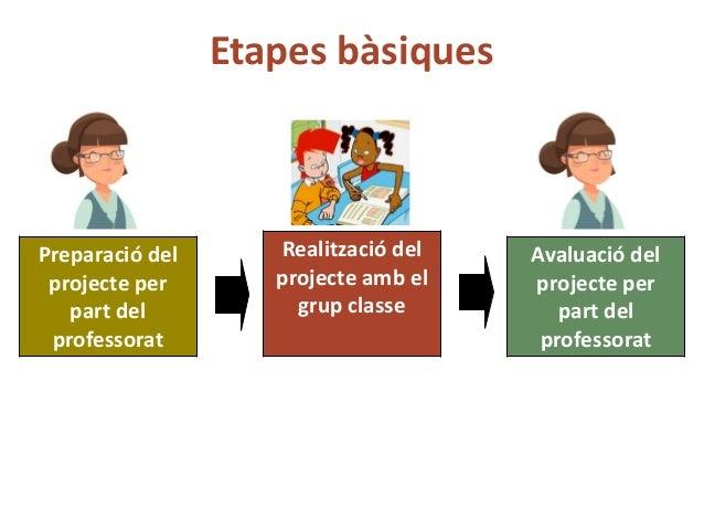 Com desenvolupar un projecte aps Slide 2