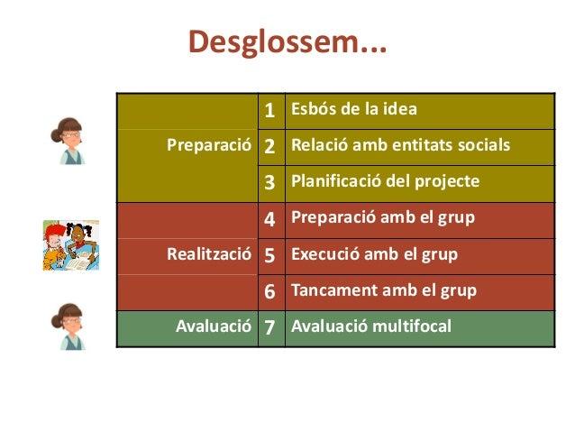 Com desenvolupar un projecte aps Slide 3