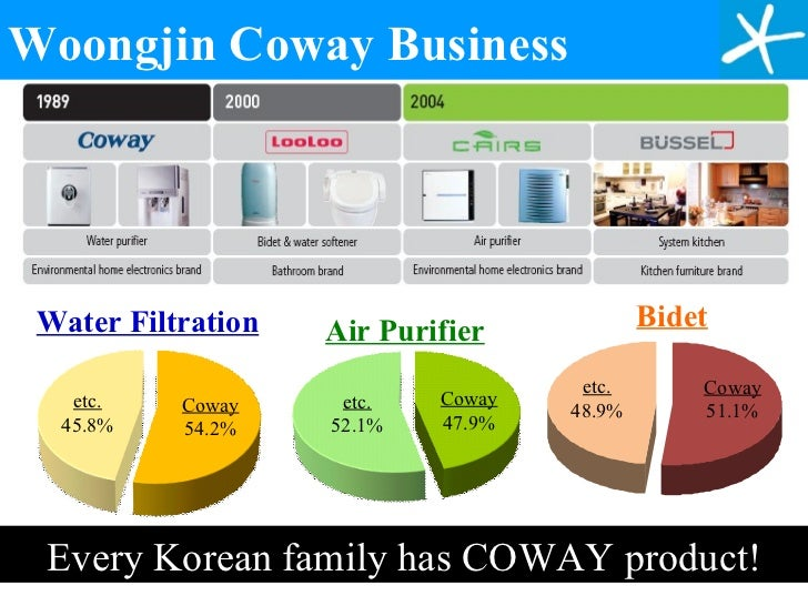 Coway Malaysia Water Filter And Coway Malaysia Air Purifier
