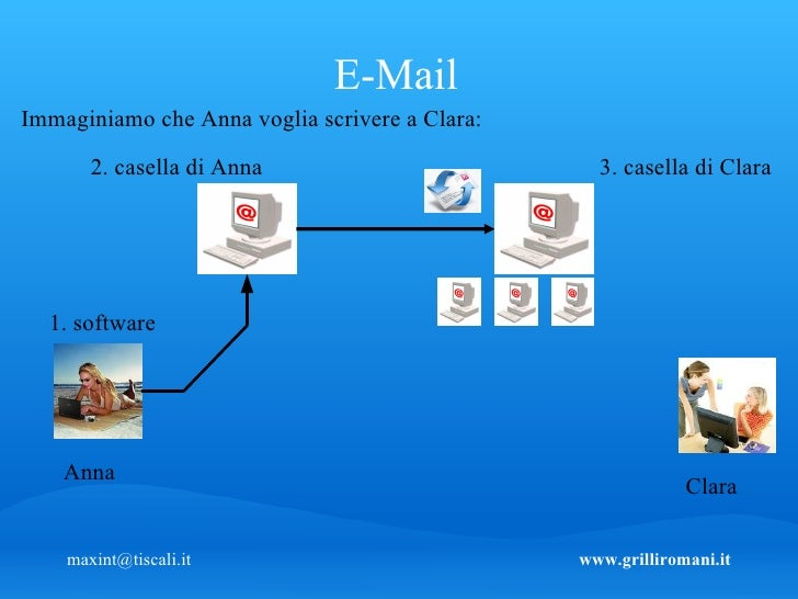 Come Funzianano Internet Email Chat Newsgro