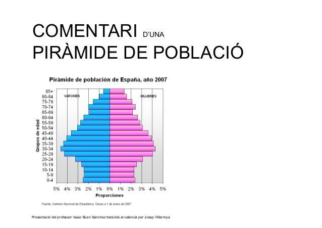 COMENTARI                                                            D'UNAPIRÀMIDE DE POBLACIÓPresentació del professor Is...