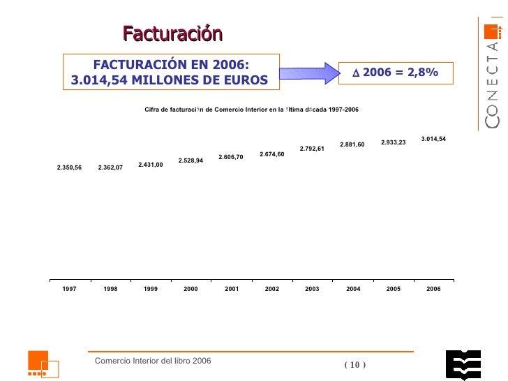 F acturación FACTURACIÓN EN 2006: 3.014,54 MILLONES DE EUROS     2006 = 2,8%