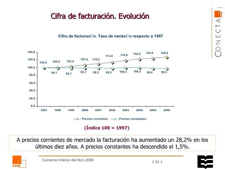 Cifra de facturación. Evolución  (Índice 100 = 1997) A precios corrientes de mercado la facturación ha aumentado un 28,2% ...