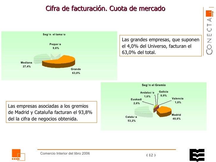 Cifra de facturación.  Cuota de mercado Las grandes empresas, que suponen el 4,0% del Universo, facturan el 63,0% del tota...