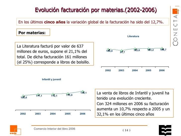 Evolución facturación por materias.( 2002 -2006)  En los últimos  cinco años  la variación global de la facturación ha sid...