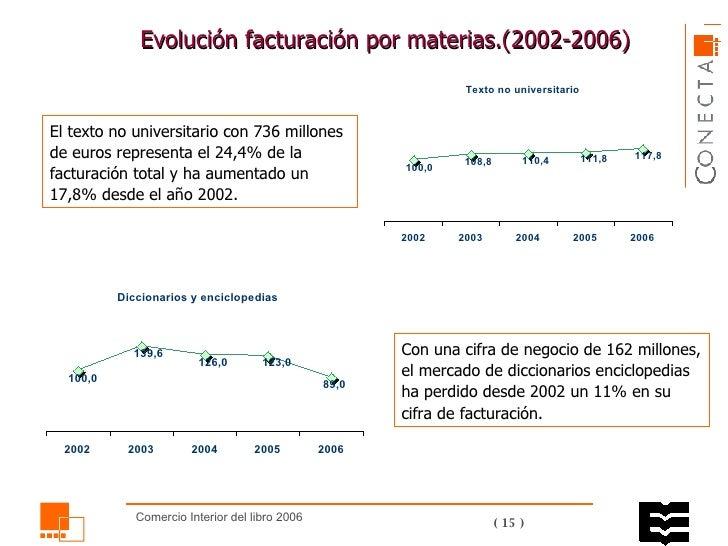 Evolución facturación por materias.( 2002 -2006)  El texto no universitario con 736 millones de euros representa el 24,4% ...