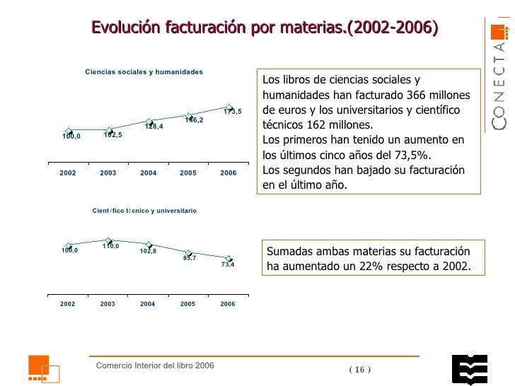 Evolución facturación por materias.( 2002 -200 6 )  Los libros de ciencias sociales y humanidades han facturado 366 millon...