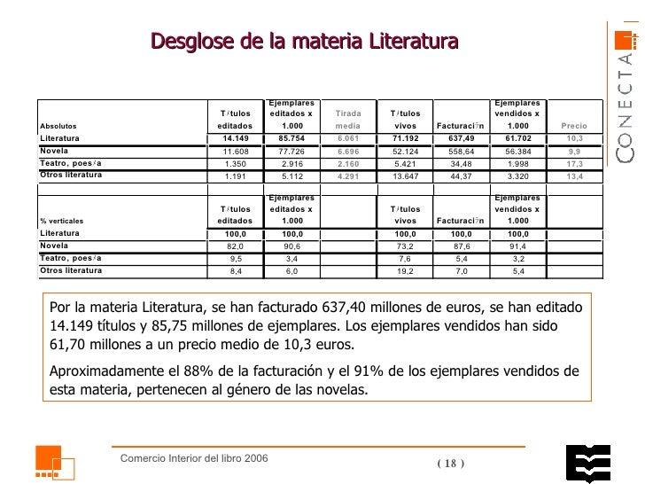 Desglose de la materia Literatura Por la materia Literatura, se han facturado 637,40 millones de euros, se han editado 14....