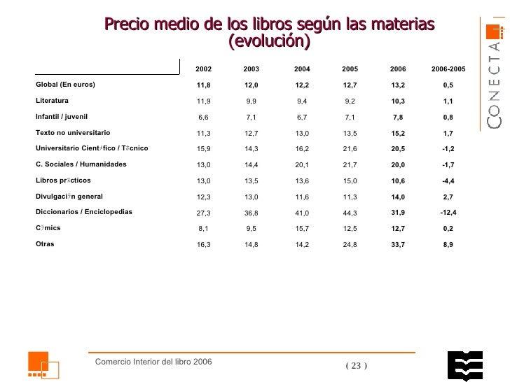 Precio medio de los libros según las materias (evolución)