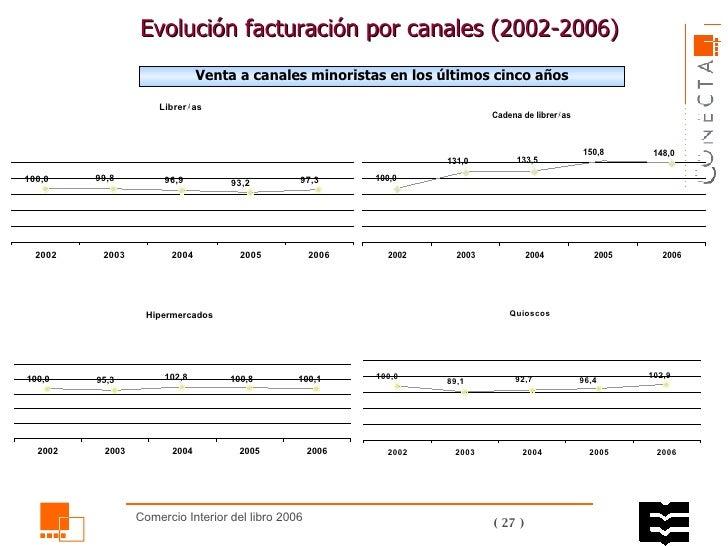Evolución facturación por canales ( 2002 -2006)  Venta a canales minoristas en los últimos cinco años