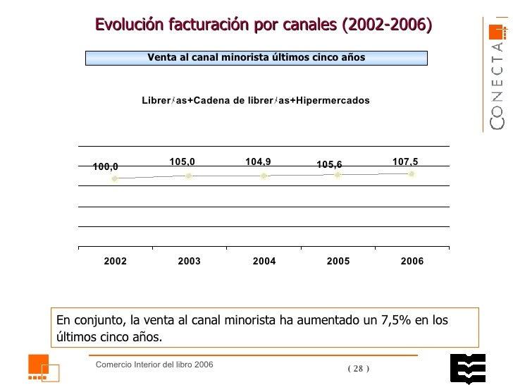 Evolución facturación por canales ( 2002 -2006)  Venta al canal minorista últimos cinco años En conjunto, la venta al cana...