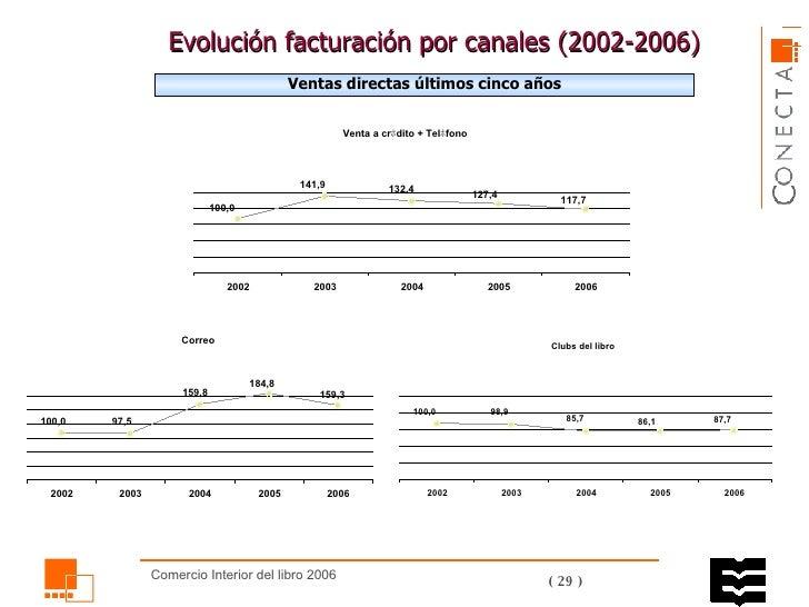 Evolución facturación por canales ( 2002 -2006)  Ventas directas últimos cinco años