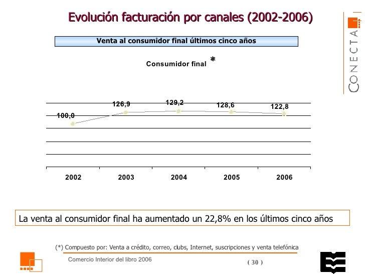 Evolución facturación por canales ( 2002 -2006)  Venta al consumidor final últimos cinco años La venta al consumidor final...