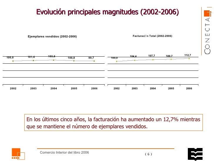 Evolución principales magnitudes (2002-2006) En los últimos cinco años, la facturación ha aumentado un 12,7% mientras que ...