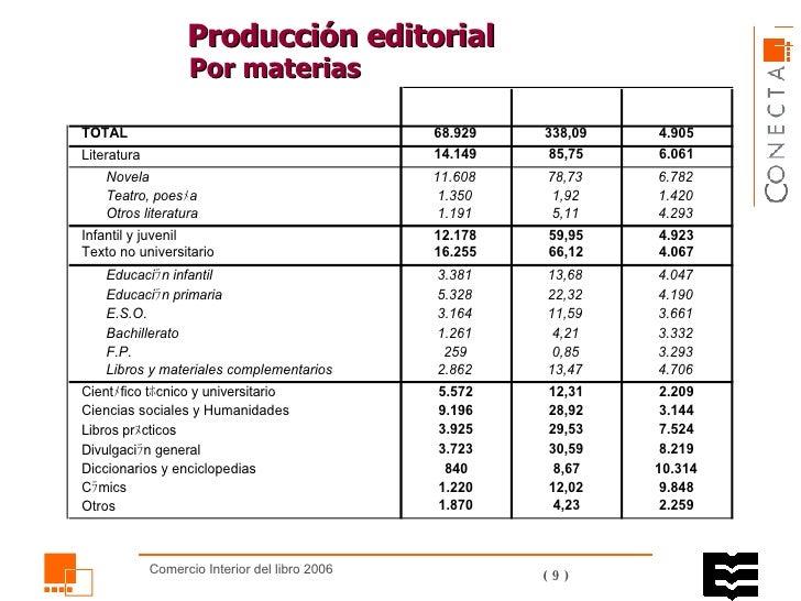Producción editorial  Por materias