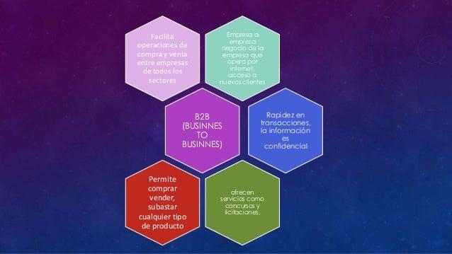 Facilita operaciones de compra y venta entre empresas de todos los sectores  Empresa a empresa negocio de la empresa que o...
