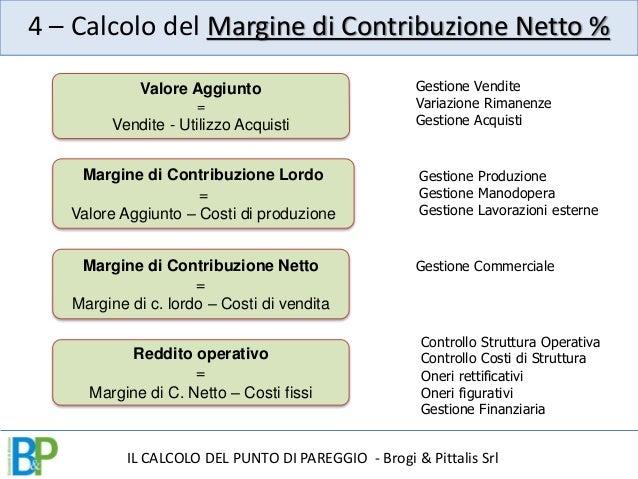 Come si calcola il punto di pareggio - Calcolo valore immobile commerciale ...