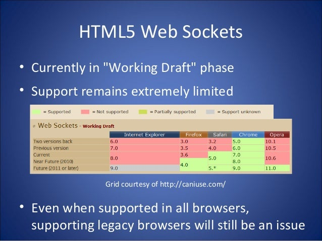 """HTML5 Web Sockets • Currently in """"Working Draft"""" phase • Support remains extremely limited • Even when supported in all br..."""