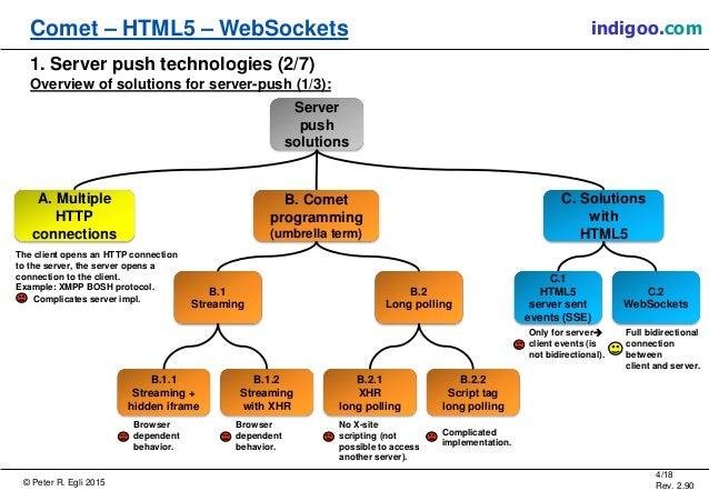 Comet, WebSockets, HTML5, SSE
