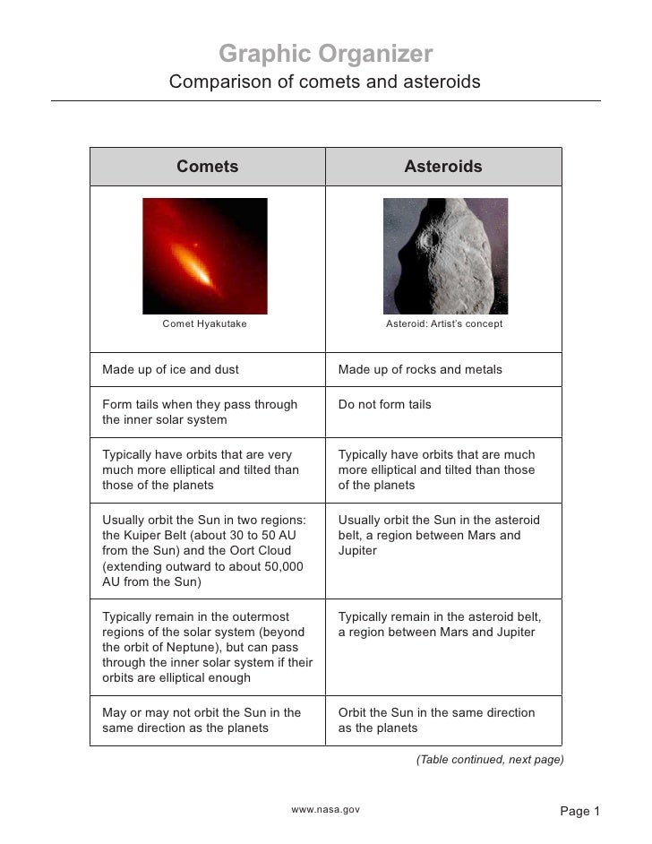 Comets And Asteroids Comparison Graphic Organizer