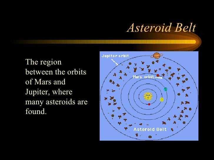 Asteroid Belt The region between the orbits of Mars and Jupiter, where many asteroids are found.
