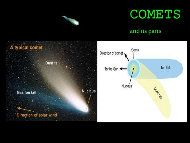 Comets, asteroids & meteors