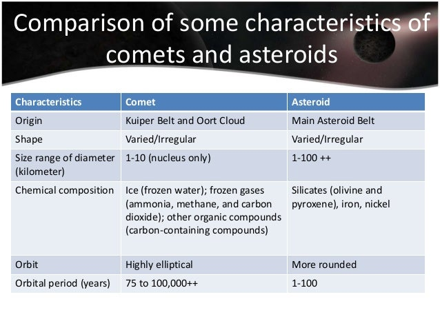 compare and contrast asteroids and comets - 638×479