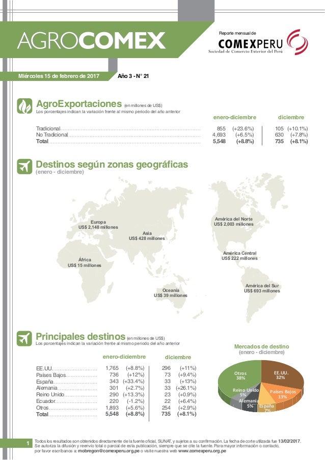Reporte mensual de 1 AgroExportaciones (en millones de US$) Los porcentajes indican la variación frente al mismo periodo d...