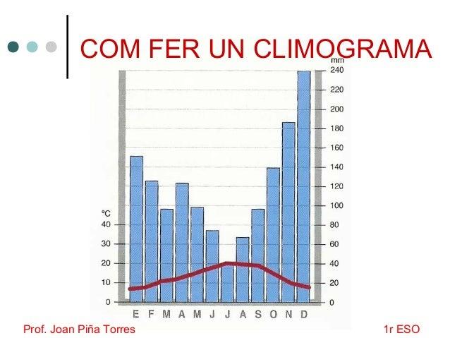COM FER UN CLIMOGRAMA Prof. Joan Piña Torres 1r ESO