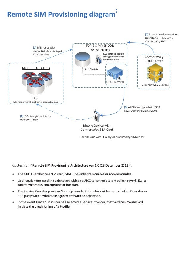 ComfortWay remote SIM provisioning intergration