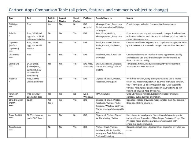 Cartoon Apps Comparison Table (all prices, features and comments subject to change) App Cost Built-in Assets Import Photos...