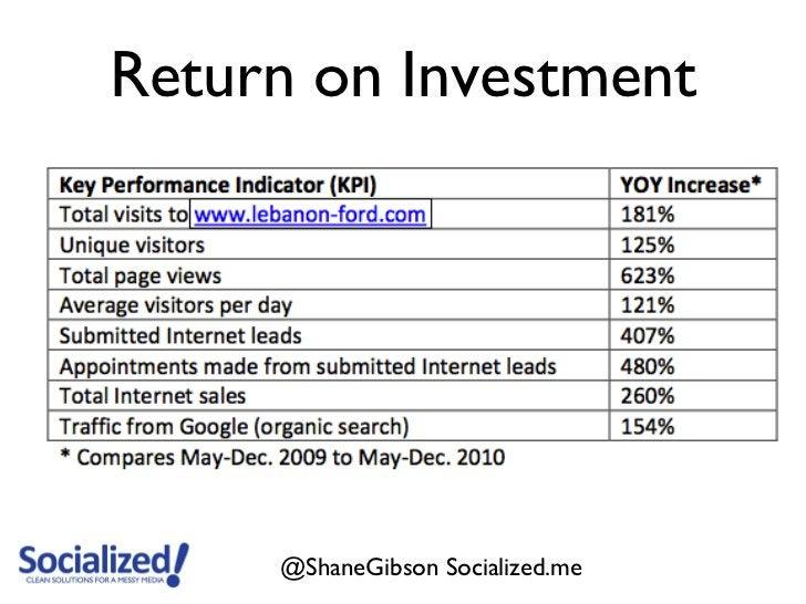 Return on Investment     @ShaneGibson Socialized.me