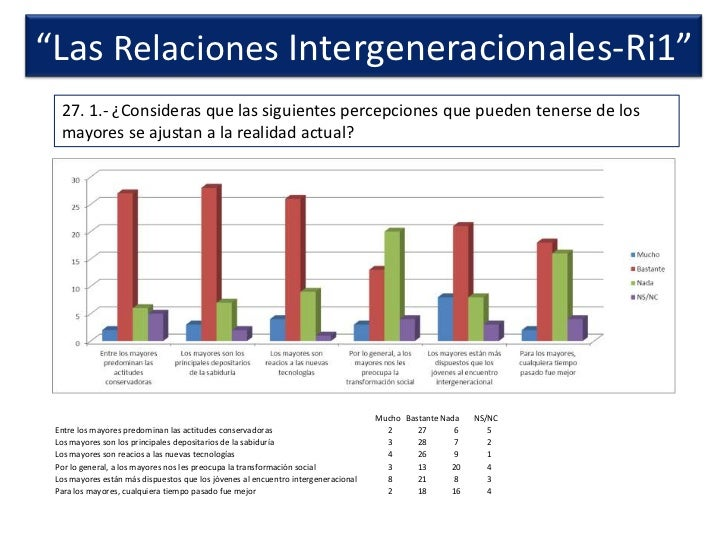 """""""Ciudadanía y ONG"""" Resultados de las encuestas abril 2012 Slide 3"""