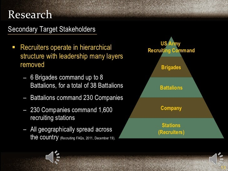 Research <ul><li>Recruiters operate in hierarchical structure with leadership many layers removed </li></ul><ul><ul><li>6 ...