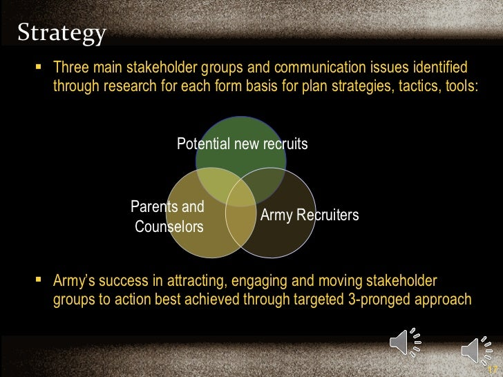 Strategy <ul><li>Three main stakeholder groups and communication issues identified through research for each form basis fo...