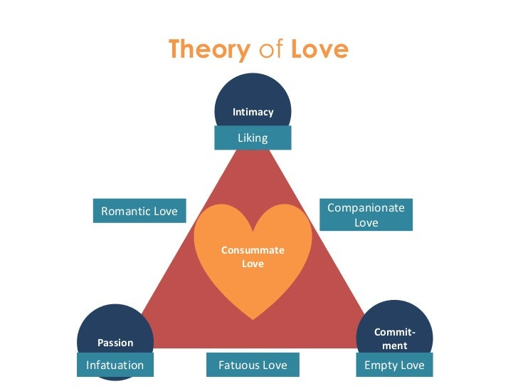 infatuation affectionate love fatuous love consummate love Robert j sternberg's triangular theory of love says that there are 7 different   the three simplest forms of love – passion alone brings infatuation, intimacy  but  what do terms like 'romantic love,' 'companionate love,' and.