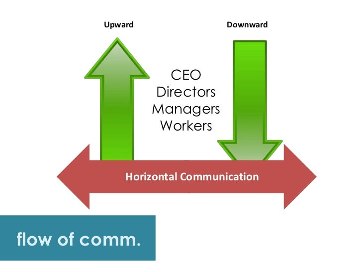 kfc flow of communication process downward upward horizontal crosswise