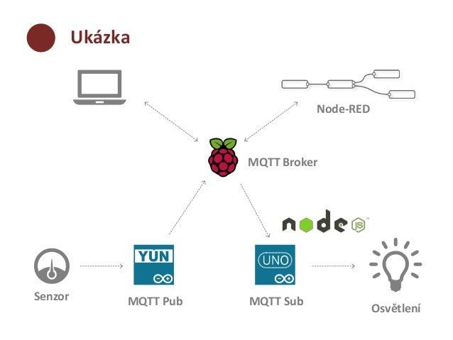 komunika u010dn u00ed protokoly pro iot  linuxdays 2014