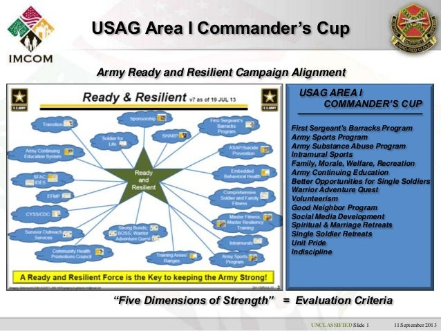 UNCLASSIFIED Slide 1 11 September 2013 USAG Area I Commander's Cup Army Ready and Resilient Campaign Alignment USAG AREA I...