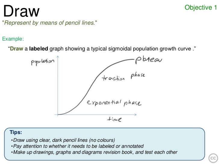 """Objective 1Draw""""Represent by means of pencil lines.""""Example:  """"Draw a labeled graph showing a typical sigmoidal population..."""