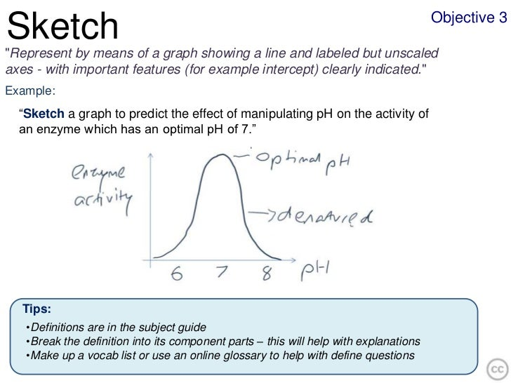 """Objective 3Sketch""""Represent by means of a graph showing a line and labeled but unscaledaxes - with important features (for..."""