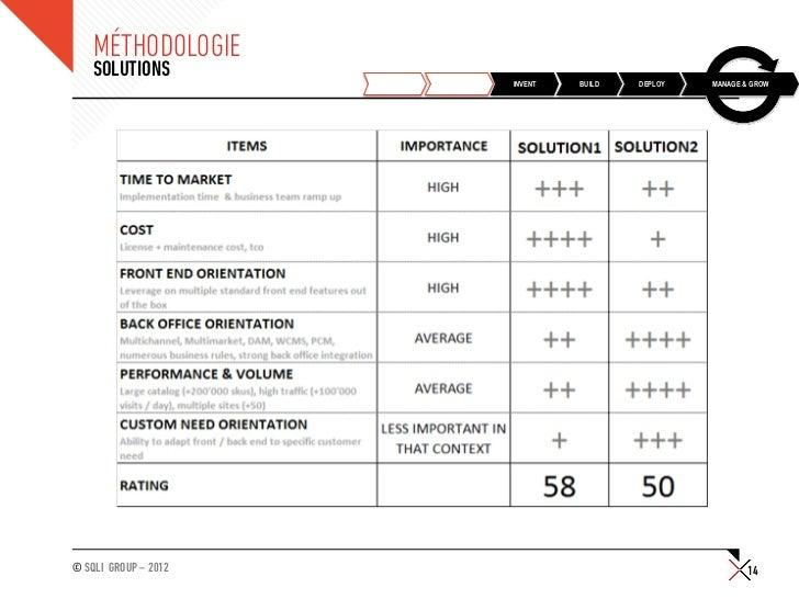 MÉTHODOLOGIE    SOLUTIONS                      DISCOVER   PLAN   INVENT   BUILD   DEPLOY   MANAGE & GROW© SQLI GROUP – 201...