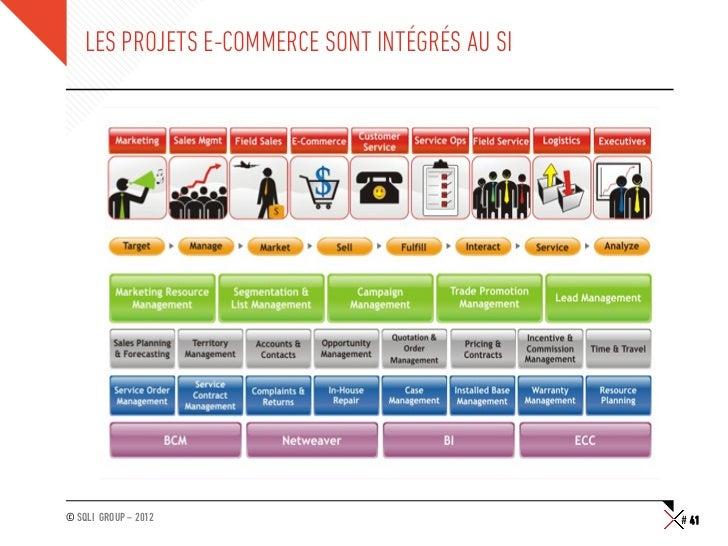 LES PROJETS E-COMMERCE SONT INTÉGRÉS AU SI© SQLI GROUP – 2012                              # 41