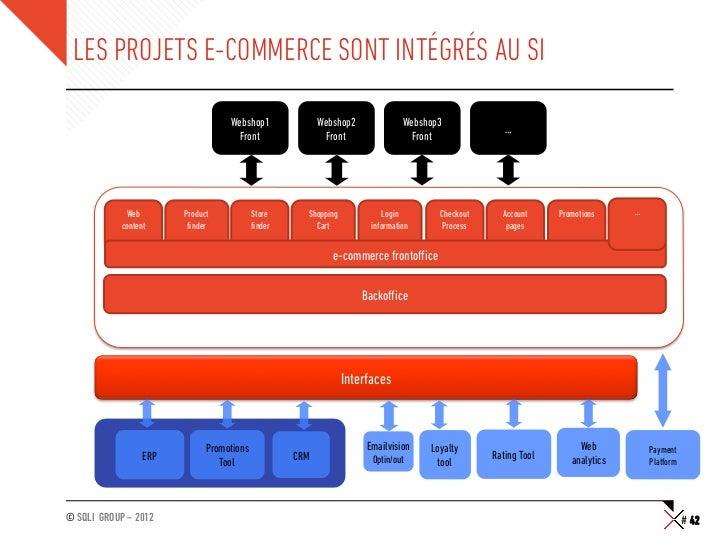 LES PROJETS E-COMMERCE SONT INTÉGRÉS AU SI                                   Webshop1              Webshop2              W...