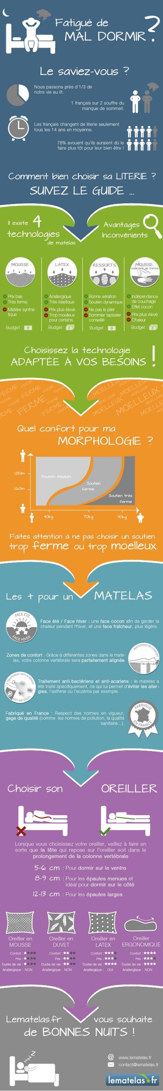 Comment bien choisir sa literie avec Lematelas.fr